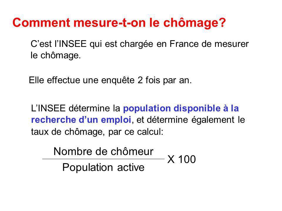 Comment mesure-t-on le chômage? C'est l'INSEE qui est chargée en France de mesurer le chômage. Elle effectue une enquête 2 fois par an. L'INSEE déterm