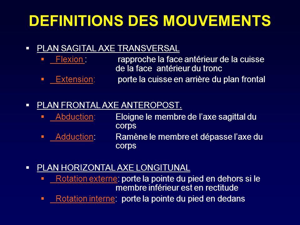 LE TESTING MUSCULAIRE Rappel anatomique Palpation Position pour les différentes cotations Mouvement Résistance Compensations Remarques