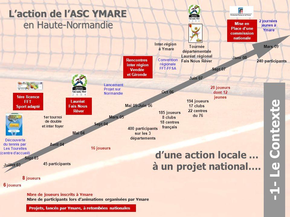 d'une action locale … à un projet national….de 2003 à 2010….