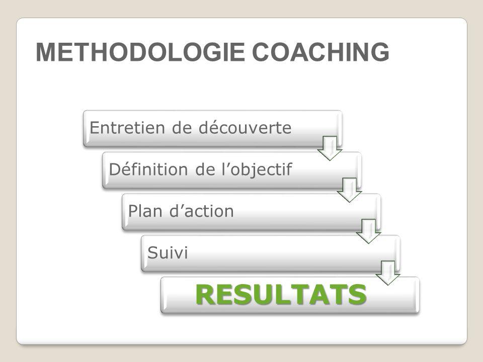 METHODOLOGIE COACHING Entretien de découverteDéfinition de l'objectifPlan d'actionSuivi RESULTATS