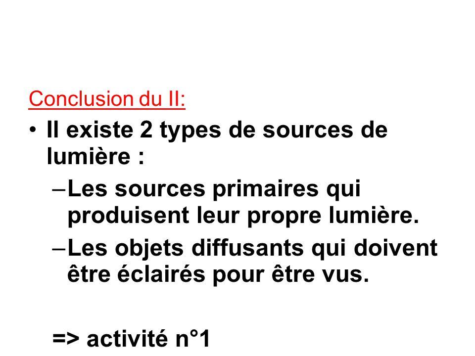 Conclusion du II: Il existe 2 types de sources de lumière : –Les sources primaires qui produisent leur propre lumière.