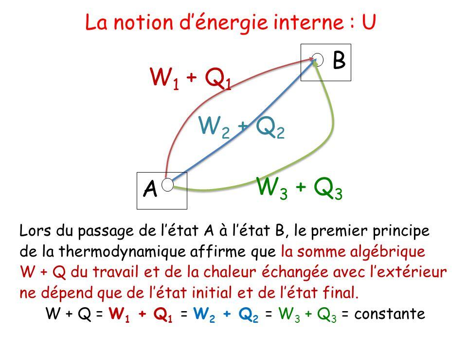 A B W 1 + Q 1 W 2 + Q 2 W 3 + Q 3 Lors du passage de l'état A à l'état B, le premier principe de la thermodynamique affirme que la somme algébrique W