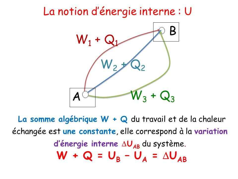 A B W 1 + Q 1 W 2 + Q 2 W 3 + Q 3 La somme algébrique W + Q du travail et de la chaleur échangée est une constante, elle correspond à la variation d'é