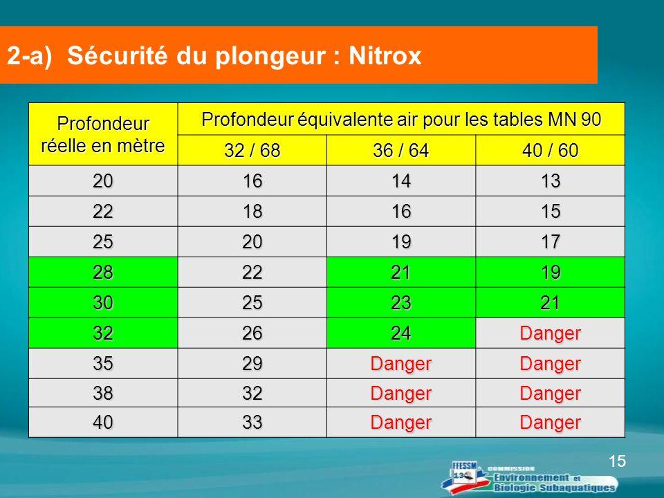 15 2-a) Sécurité du plongeur : Nitrox Profondeur réelle en mètre Profondeur équivalente air pour les tables MN 90 32 / 68 36 / 64 40 / 60 20161413 221