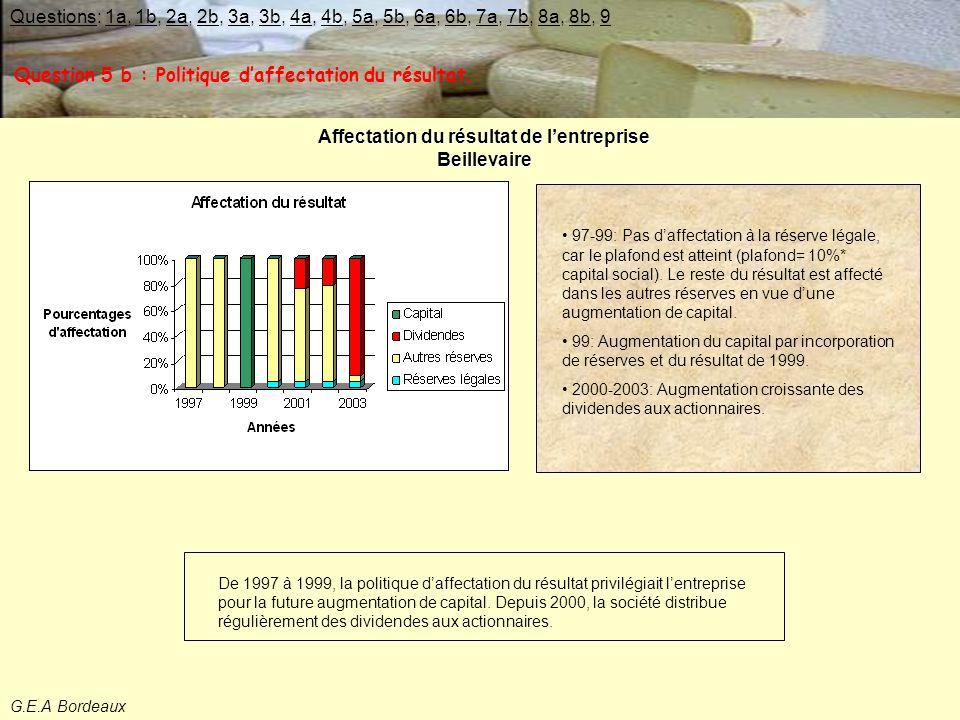 G.E.A Bordeaux Affectation du résultat de l'entreprise Beillevaire De 1997 à 1999, la politique d'affectation du résultat privilégiait l'entreprise pour la future augmentation de capital.