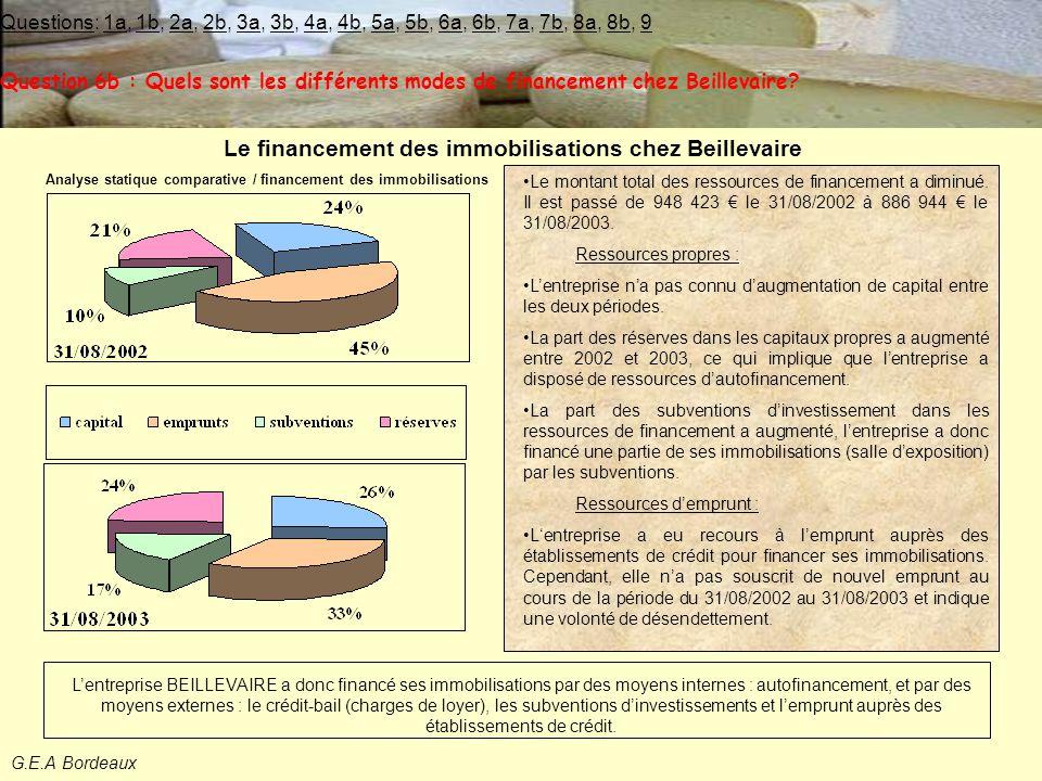 G.E.A Bordeaux Le financement des immobilisations chez Beillevaire L'entreprise BEILLEVAIRE a donc financé ses immobilisations par des moyens internes : autofinancement, et par des moyens externes : le crédit-bail (charges de loyer), les subventions d'investissements et l'emprunt auprès des établissements de crédit.