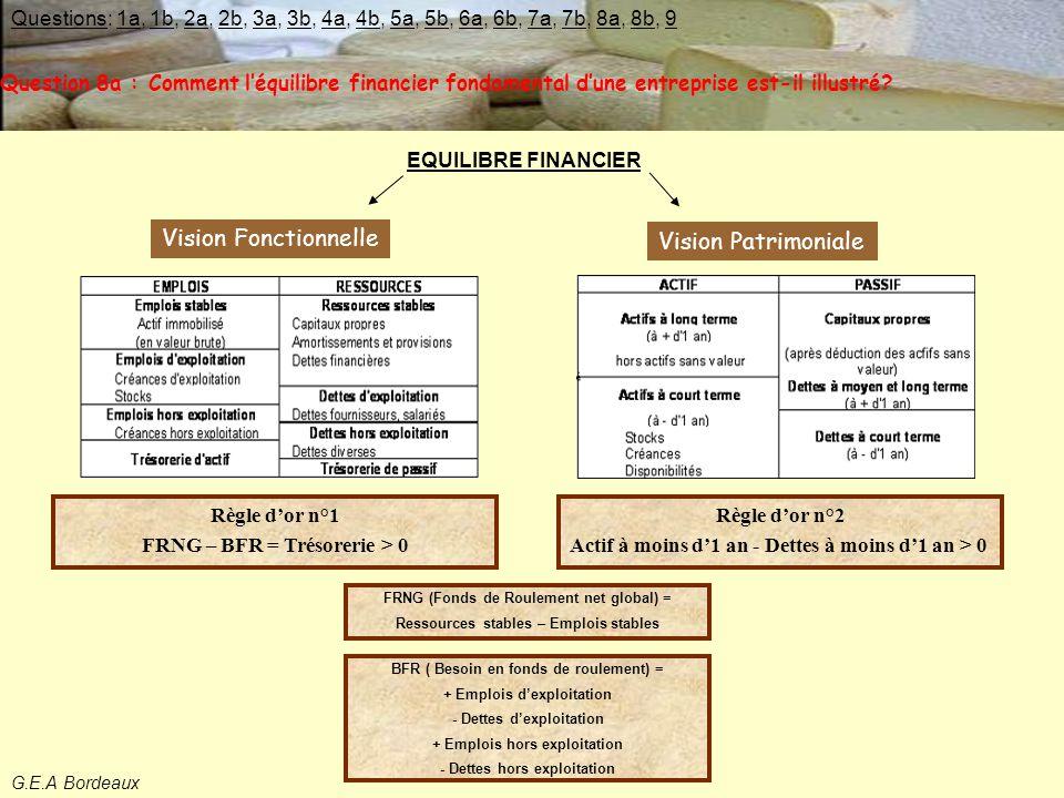 EQUILIBRE FINANCIER Question 8a : Comment l'équilibre financier fondamental d'une entreprise est-il illustré.