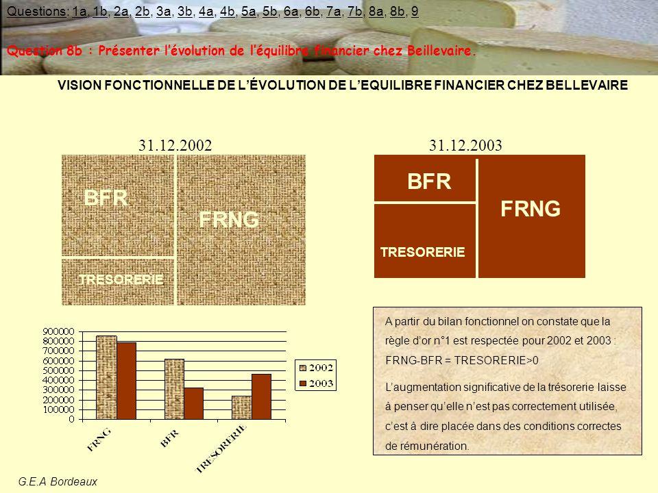 VISION FONCTIONNELLE DE L'ÉVOLUTION DE L'EQUILIBRE FINANCIER CHEZ BELLEVAIRE BFR TRESORERIE FRNG 31.12.2002 BFR TRESORERIE FRNG A partir du bilan fonctionnel on constate que la règle d'or n°1 est respectée pour 2002 et 2003 : FRNG-BFR = TRESORERIE>0 L'augmentation significative de la trésorerie laisse à penser qu'elle n'est pas correctement utilisée, c'est à dire placée dans des conditions correctes de rémunération.