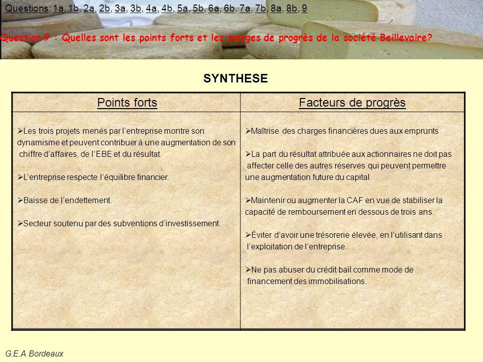 G.E.A Bordeaux SYNTHESE Question 9 : Quelles sont les points forts et les marges de progrès de la société Beillevaire.