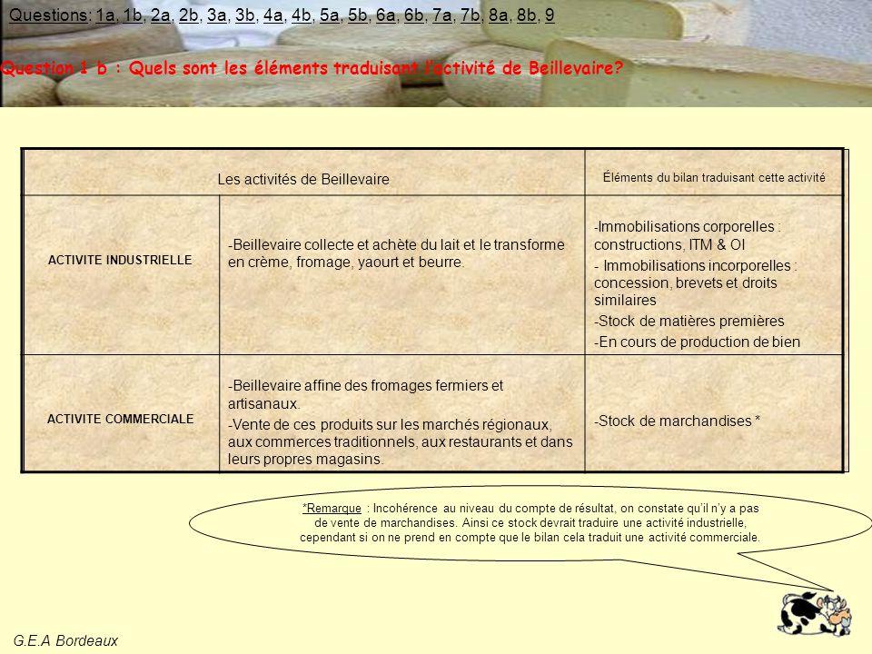 G.E.A Bordeaux Ressource d'emprunt Taux d 'endettement = = 0,51 Ressources propres  L'endettement est en baisse constante depuis 1998.