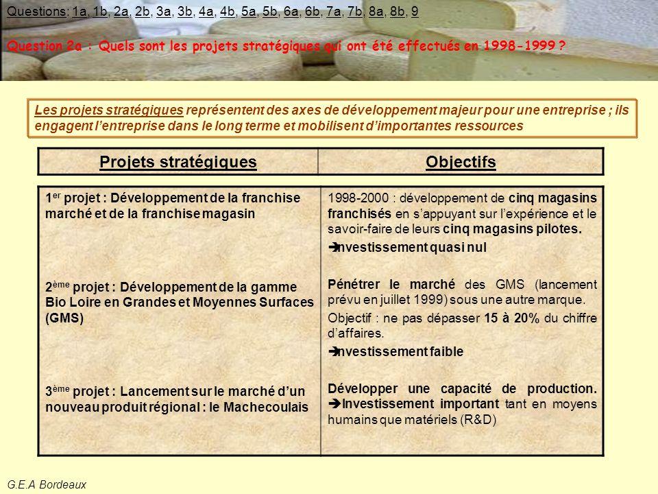 G.E.A Bordeaux EFFETS DE CES CHOIX STRATEGIQUES re Le résultat a connu une forte hausse due notamment à une croissance considérable de l'EBE.