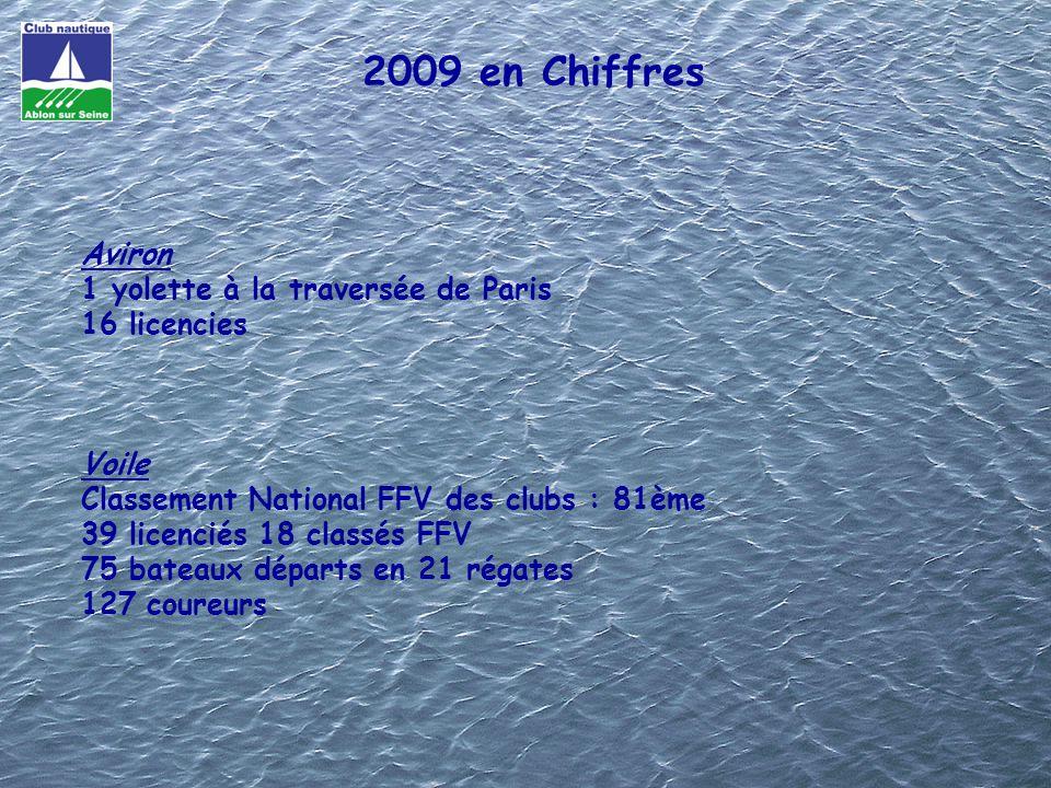 2009 en Chiffres Aviron 1 yolette à la traversée de Paris 16 licencies Voile Classement National FFV des clubs : 81ème 39 licenciés 18 classés FFV 75 bateaux départs en 21 régates 127 coureurs