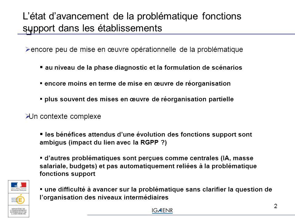 2  L'état d'avancement de la problématique fonctions support dans les établissements  encore peu de mise en œuvre opérationnelle de la problématique  au niveau de la phase diagnostic et la formulation de scénarios  encore moins en terme de mise en œuvre de réorganisation  plus souvent des mises en œuvre de réorganisation partielle  Un contexte complexe  les bénéfices attendus d'une évolution des fonctions support sont ambigus (impact du lien avec la RGPP ?)  d'autres problématiques sont perçues comme centrales (IA, masse salariale, budgets) et pas automatiquement reliées à la problématique fonctions support  une difficulté à avancer sur la problématique sans clarifier la question de l'organisation des niveaux intermédiaires