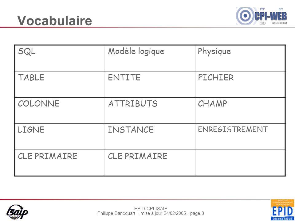 EPID-CPI-ISAIP Philippe Bancquart - mise à jour 24/02/2005 - page 3 Vocabulaire SQLModèle logiquePhysique TABLEENTITEFICHIER COLONNEATTRIBUTSCHAMP LIGNEINSTANCE ENREGISTREMENT CLE PRIMAIRE