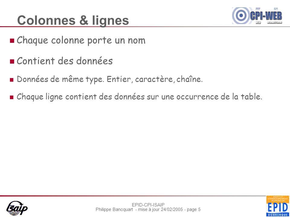 EPID-CPI-ISAIP Philippe Bancquart - mise à jour 24/02/2005 - page 5 Colonnes & lignes Chaque colonne porte un nom Contient des données Données de même type.
