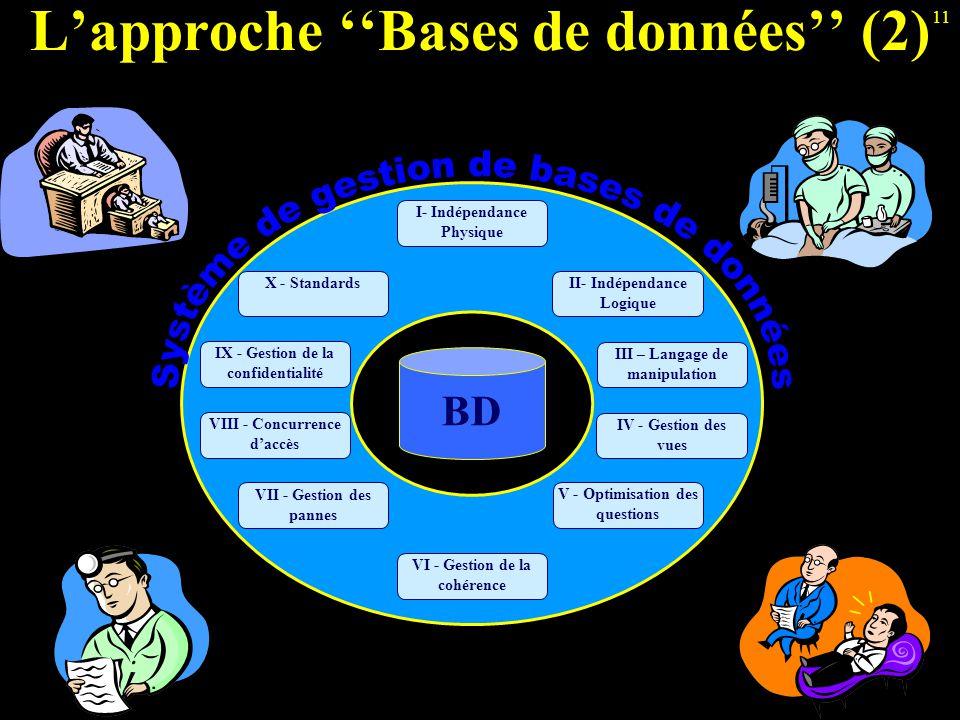 11 L'approche ''Bases de données'' (2) BD VIII - Concurrence d'accès VII - Gestion des pannes I- Indépendance Physique IX - Gestion de la confidential