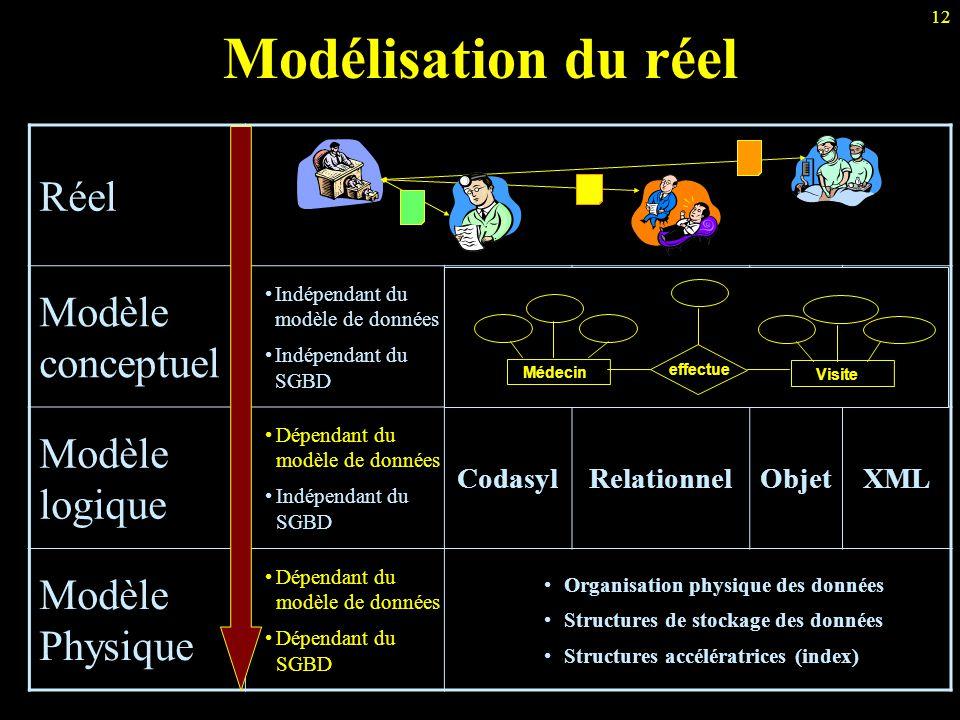 12 Réel Modèle conceptuel Indépendant du modèle de données Indépendant du SGBD Modèle logique Dépendant du modèle de données Indépendant du SGBD Codas