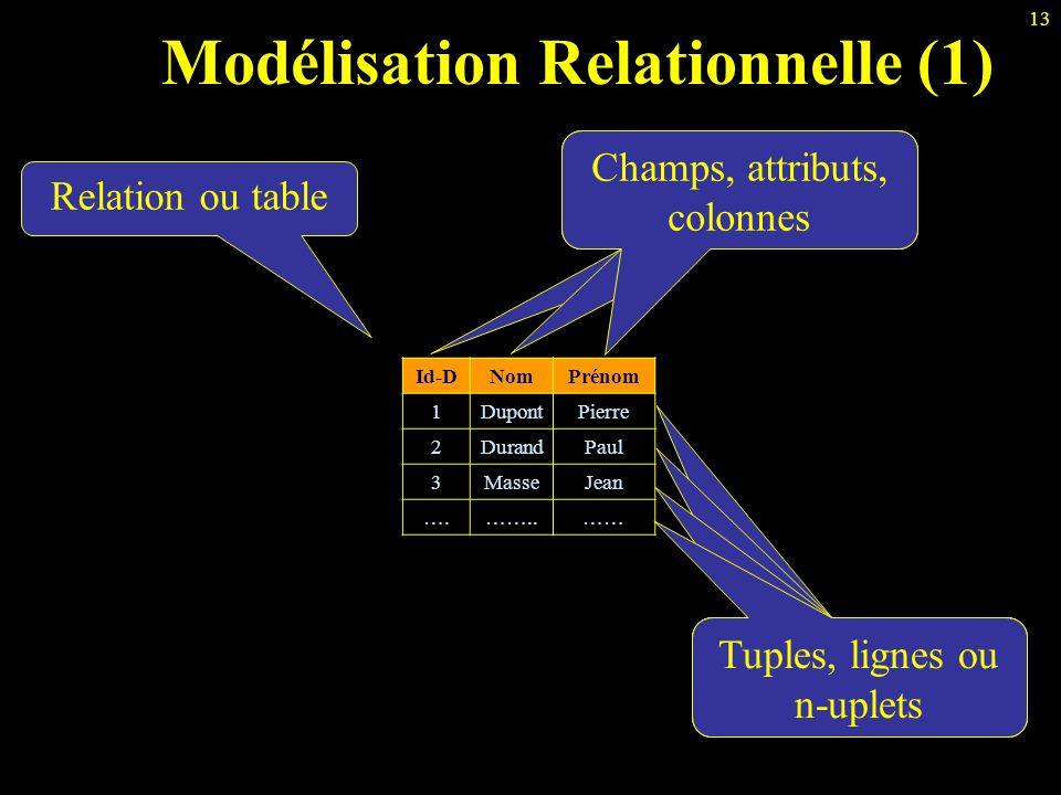 13 Champs, attributs, colonnes Modélisation Relationnelle (1) Id-DNomPrénom 1DupontPierre 2DurandPaul 3MasseJean ….……..…… Relation ou table Tuples, li