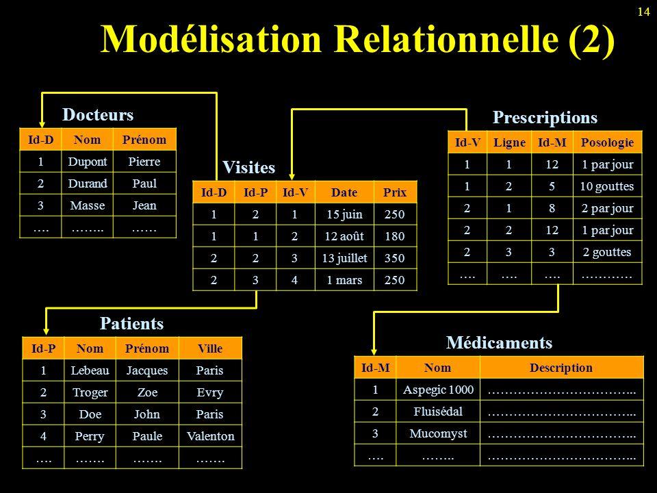 14 Modélisation Relationnelle (2) Docteurs Id-DNomPrénom 1DupontPierre 2DurandPaul 3MasseJean ….……..…… Visites Id-DId-PId-VDatePrix 12115 juin250 1121