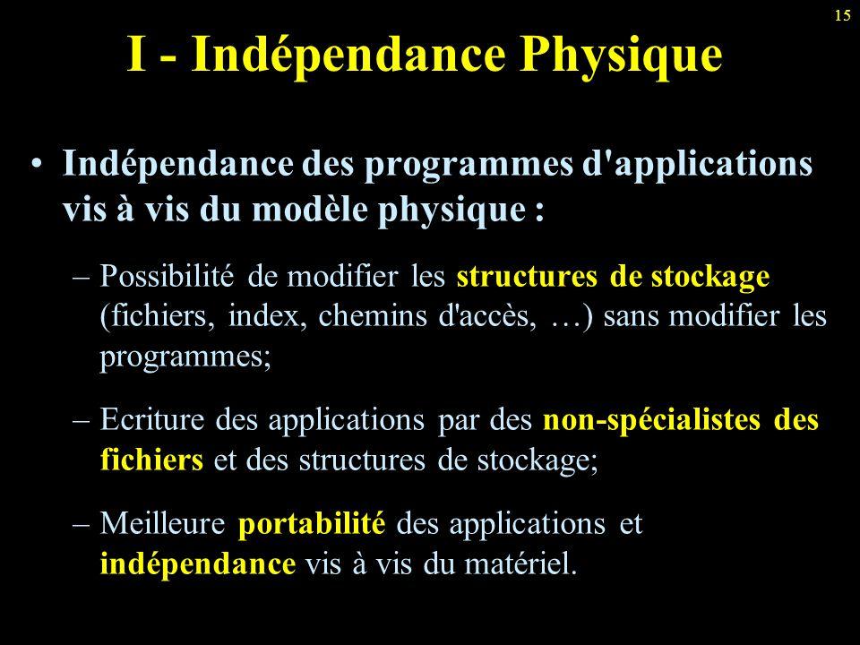 15 I - Indépendance Physique Indépendance des programmes d'applications vis à vis du modèle physique : –Possibilité de modifier les structures de stoc