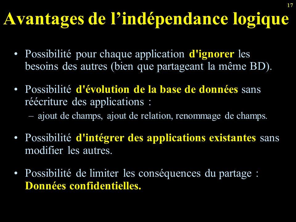 17 Avantages de l'indépendance logique Possibilité pour chaque application d'ignorer les besoins des autres (bien que partageant la même BD). Possibil
