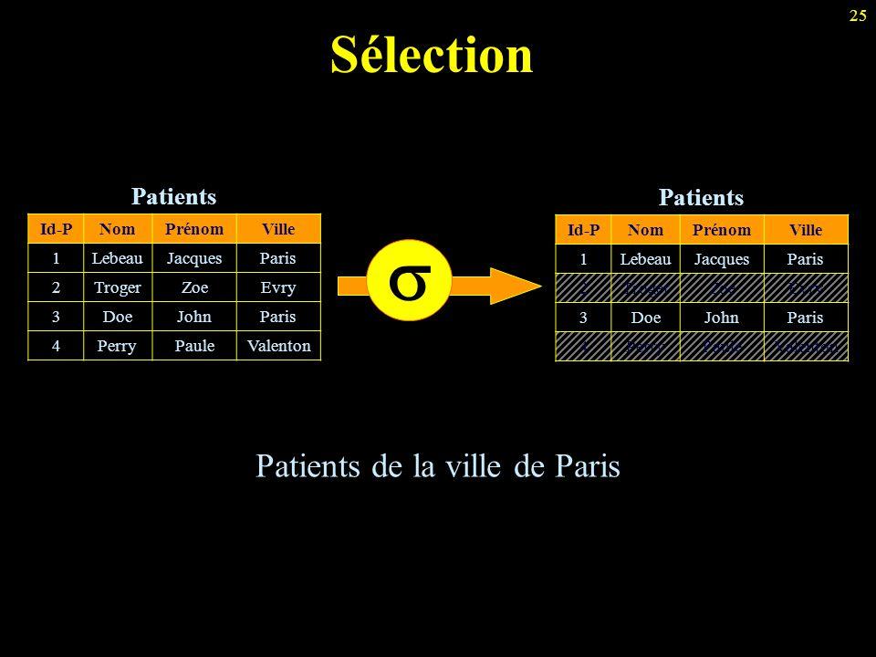 25 Sélection Patients de la ville de Paris Patients Id-PNomPrénomVille 1LebeauJacquesParis 2TrogerZoeEvry 3DoeJohnParis 4PerryPauleValenton Patients I