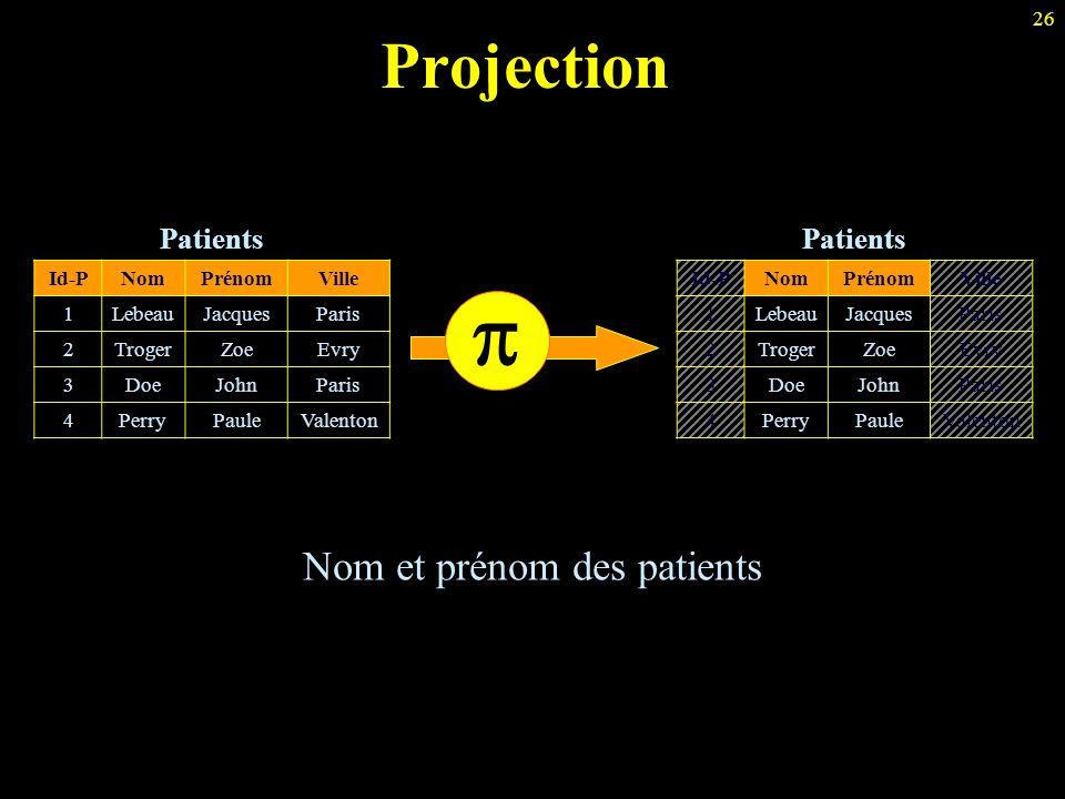 26 Projection Patients Id-PNomPrénomVille 1LebeauJacquesParis 2TrogerZoeEvry 3DoeJohnParis 4PerryPauleValenton  Nom et prénom des patients Patients I