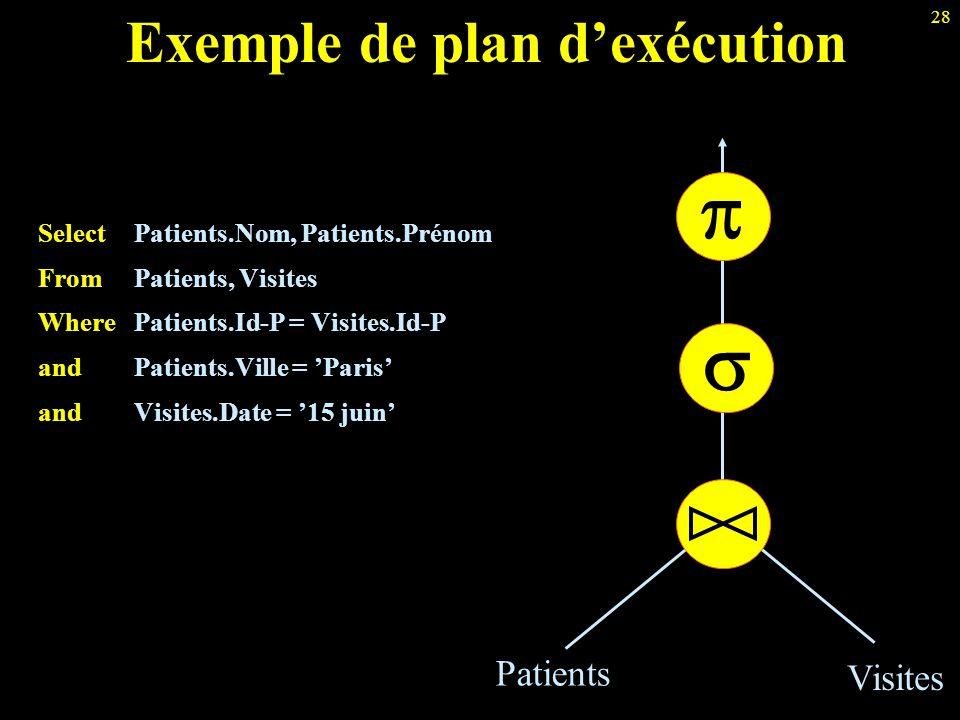 28 Exemple de plan d'exécution Select Patients.Nom, Patients.Prénom From Patients, Visites Where Patients.Id-P = Visites.Id-P and Patients.Ville = 'Pa