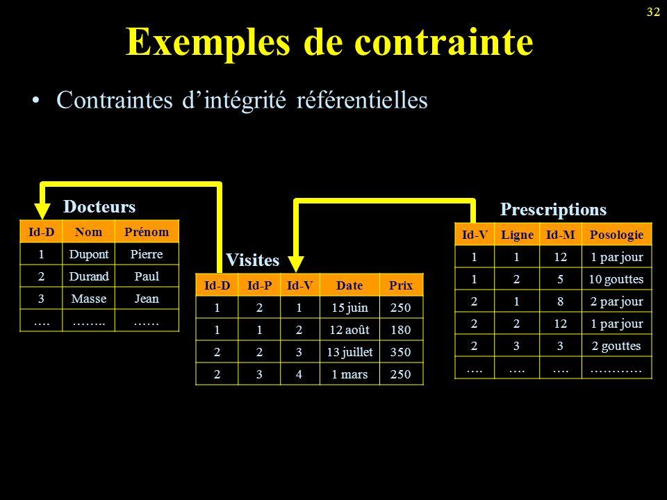 32 Exemples de contrainte Contraintes d'intégrité référentielles Docteurs Id-DNomPrénom 1DupontPierre 2DurandPaul 3MasseJean ….……..…… Visites Id-DId-P