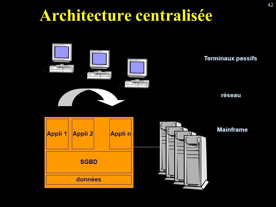 42 Architecture centralisée Terminaux passifs Mainframe SGBD Appli 1Appli 2Appli n réseau données