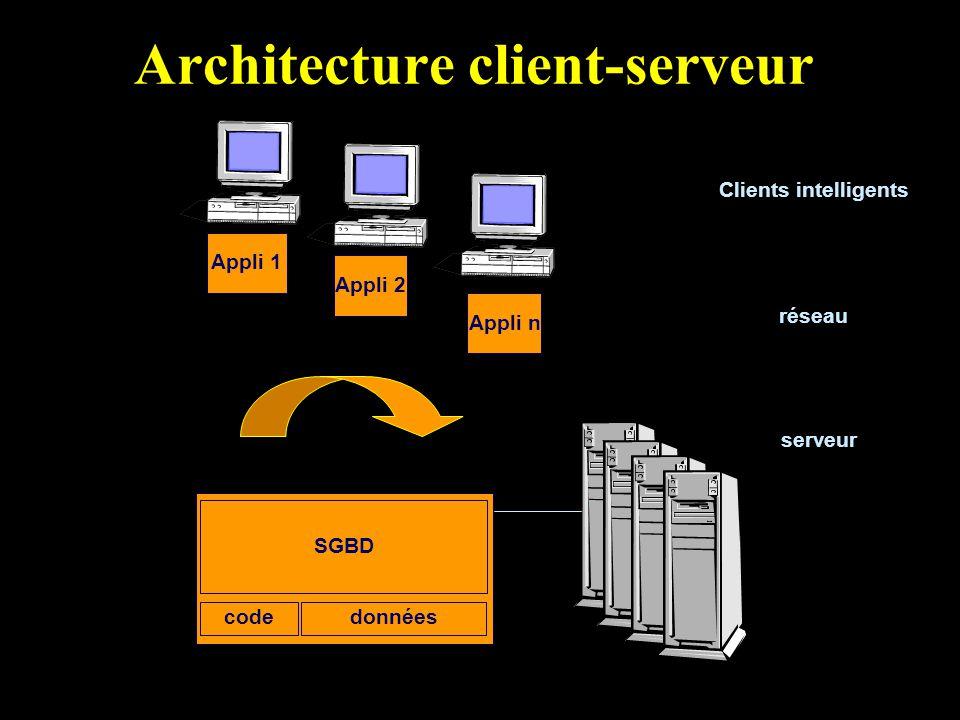 Architecture client-serveur Clients intelligents serveur SGBD Appli 1 Appli 2 Appli n réseau donnéescode