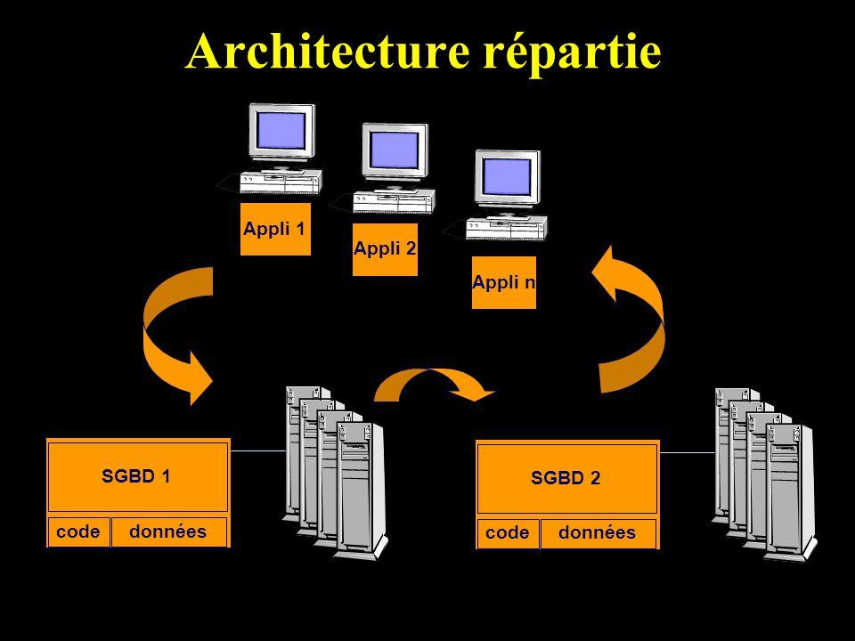 Architecture répartie SGBD 1 donnéescode SGBD 2 donnéescode Appli 1 Appli 2 Appli n