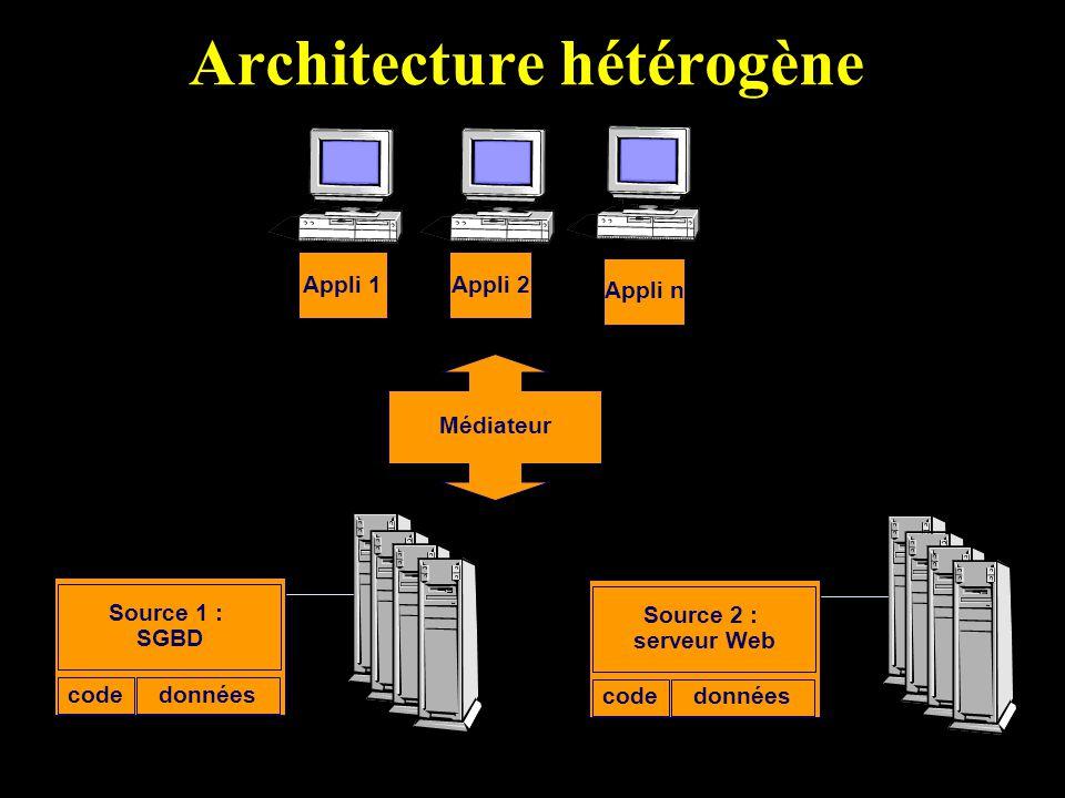 Architecture hétérogène Source 1 : SGBD donnéescode Source 2 : serveur Web donnéescode Appli 1Appli 2 Appli n Médiateur