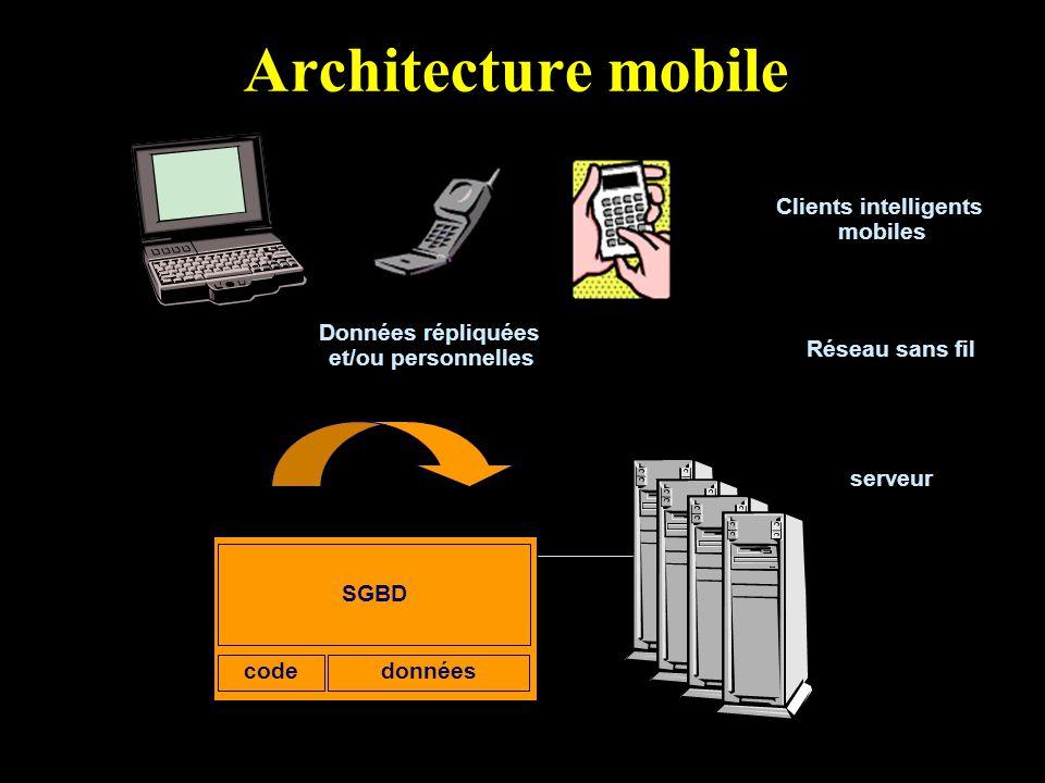 Architecture mobile Clients intelligents mobiles serveur SGBD Réseau sans fil donnéescode Données répliquées et/ou personnelles