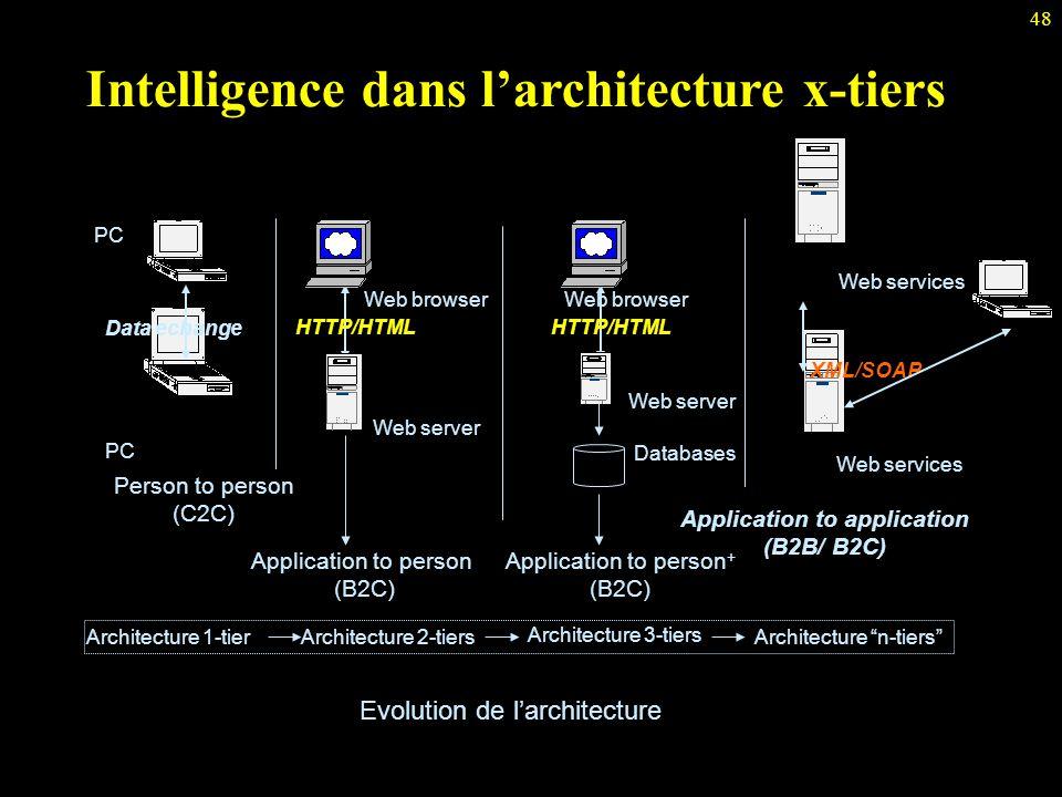 "48 Intelligence dans l'architecture x-tiers Application to application (B2B/ B2C) Web services XML/SOAP Architecture ""n-tiers"" Evolution de l'architec"