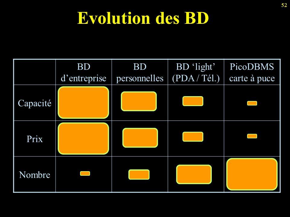 52 Evolution des BD BD d'entreprise BD personnelles BD 'light' (PDA / Tél.) PicoDBMS carte à puce Capacité Prix Nombre