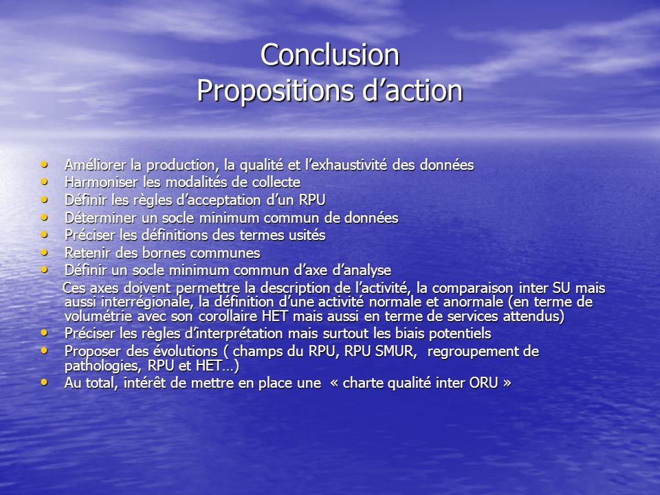 Conclusion Propositions d'action Améliorer la production, la qualité et l'exhaustivité des données Améliorer la production, la qualité et l'exhaustivité des données Harmoniser les modalités de collecte Harmoniser les modalités de collecte Définir les règles d'acceptation d'un RPU Définir les règles d'acceptation d'un RPU Déterminer un socle minimum commun de données Déterminer un socle minimum commun de données Préciser les définitions des termes usités Préciser les définitions des termes usités Retenir des bornes communes Retenir des bornes communes Définir un socle minimum commun d'axe d'analyse Définir un socle minimum commun d'axe d'analyse Ces axes doivent permettre la description de l'activité, la comparaison inter SU mais aussi interrégionale, la définition d'une activité normale et anormale (en terme de volumétrie avec son corollaire HET mais aussi en terme de services attendus) Ces axes doivent permettre la description de l'activité, la comparaison inter SU mais aussi interrégionale, la définition d'une activité normale et anormale (en terme de volumétrie avec son corollaire HET mais aussi en terme de services attendus) Préciser les règles d'interprétation mais surtout les biais potentiels Préciser les règles d'interprétation mais surtout les biais potentiels Proposer des évolutions ( champs du RPU, RPU SMUR, regroupement de pathologies, RPU et HET…) Proposer des évolutions ( champs du RPU, RPU SMUR, regroupement de pathologies, RPU et HET…) Au total, intérêt de mettre en place une « charte qualité inter ORU » Au total, intérêt de mettre en place une « charte qualité inter ORU »