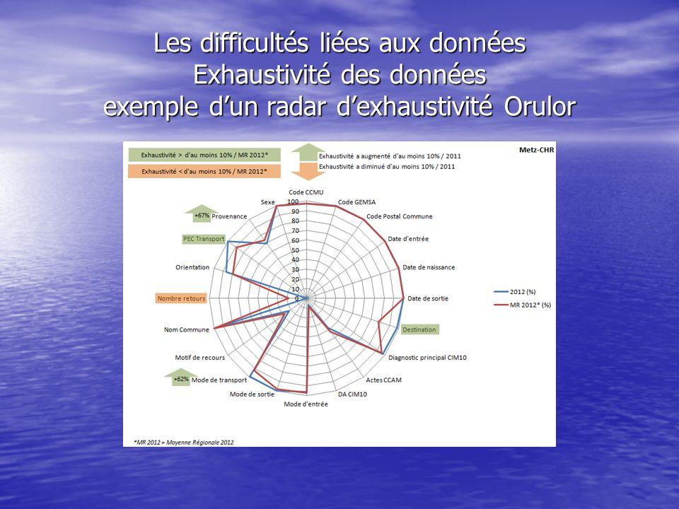Les difficultés liées aux données Exhaustivité des données exemple d'un radar d'exhaustivité Orulor