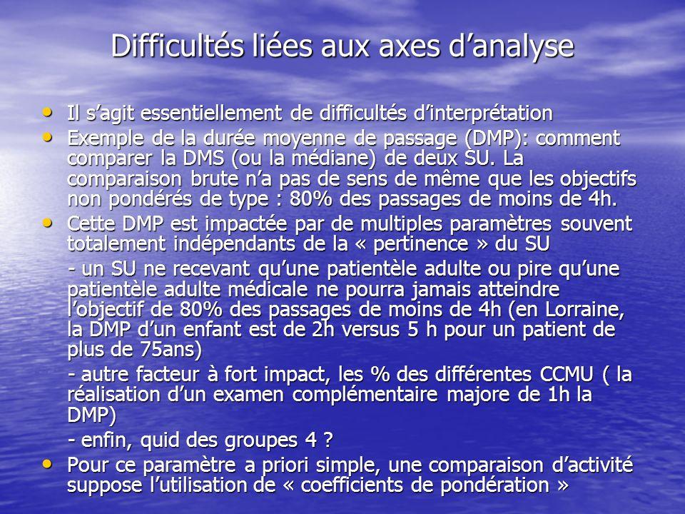 Difficultés liées aux axes d'analyse Après la DMP, autre exemple, à savoir l'analyse de l'activité par diagnostic Après la DMP, autre exemple, à savoir l'analyse de l'activité par diagnostic Tout d'abord, il s'agit de diagnostics de présomption souvent soit exagérément précis ou plus habituellement trop vagues (malaise - syncope- lipothymie, AEG …) Tout d'abord, il s'agit de diagnostics de présomption souvent soit exagérément précis ou plus habituellement trop vagues (malaise - syncope- lipothymie, AEG …) Par ailleurs, dans un même champ, peut figurer un diagnostic, un motif de recours ou une circonstance Par ailleurs, dans un même champ, peut figurer un diagnostic, un motif de recours ou une circonstance Enfin, il existe une grande dispersion des diagnostics rendant l'analyse difficile Enfin, il existe une grande dispersion des diagnostics rendant l'analyse difficile Intérêt d'une CIM 10 « très » réduite (nouvelle version SFMU) mais aussi d'une règle unique de regroupement des diagnostics (forcément partiale compte tenu de la faible exhaustivité des diagnostics associés et de l'absence habituelle de fonction de diagnostic lié) Intérêt d'une CIM 10 « très » réduite (nouvelle version SFMU) mais aussi d'une règle unique de regroupement des diagnostics (forcément partiale compte tenu de la faible exhaustivité des diagnostics associés et de l'absence habituelle de fonction de diagnostic lié)