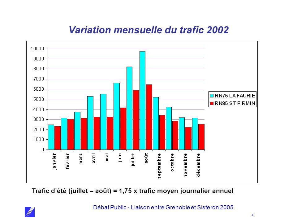 Débat Public - Liaison entre Grenoble et Sisteron 2005 4 Variation mensuelle du trafic 2002 Trafic d'été (juillet – août) = 1,75 x trafic moyen journalier annuel