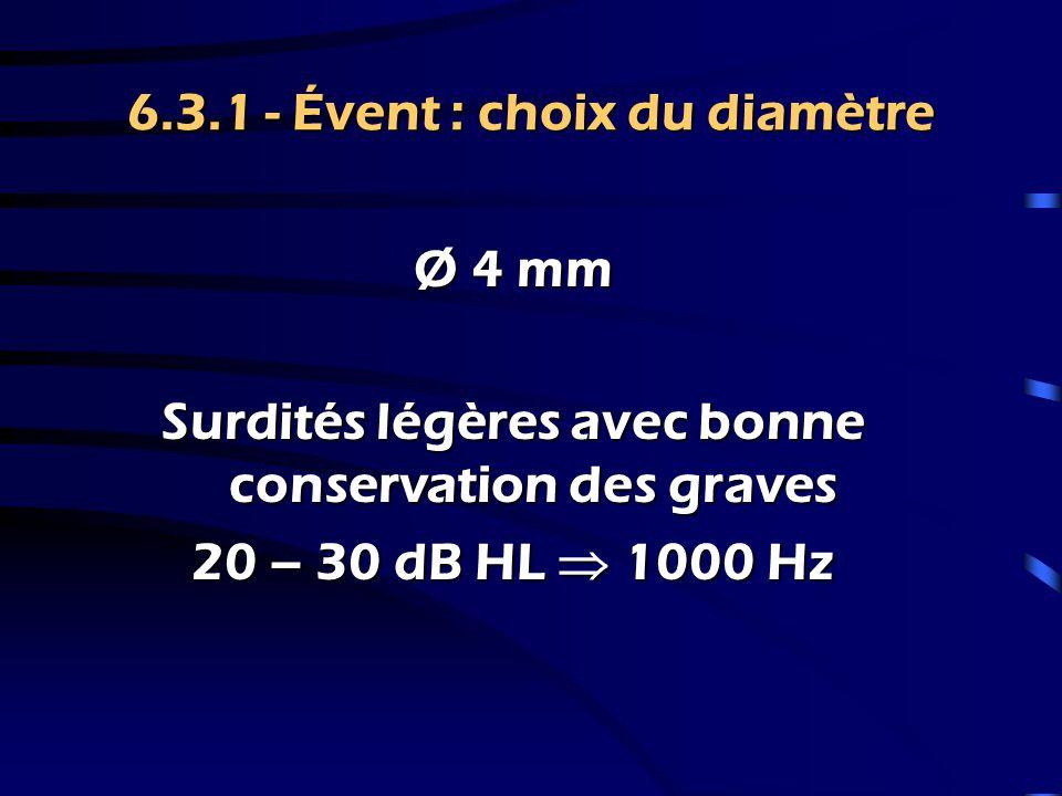 6.3.1 - Évent : choix du diamètre IROS Surdités légères avec très bonne conservation des graves 20 dB HL  1000 Hz