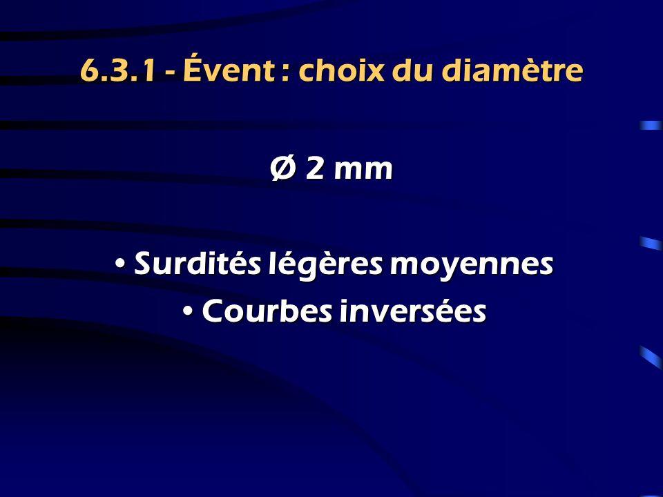 6.3.1 - Évent : choix du diamètre Ø 3 mm Surdités légères avec conservation des fréquences gravesSurdités légères avec conservation des fréquences graves 20 – 30 dB HL  750 Hz Courbes inverséesCourbes inversées