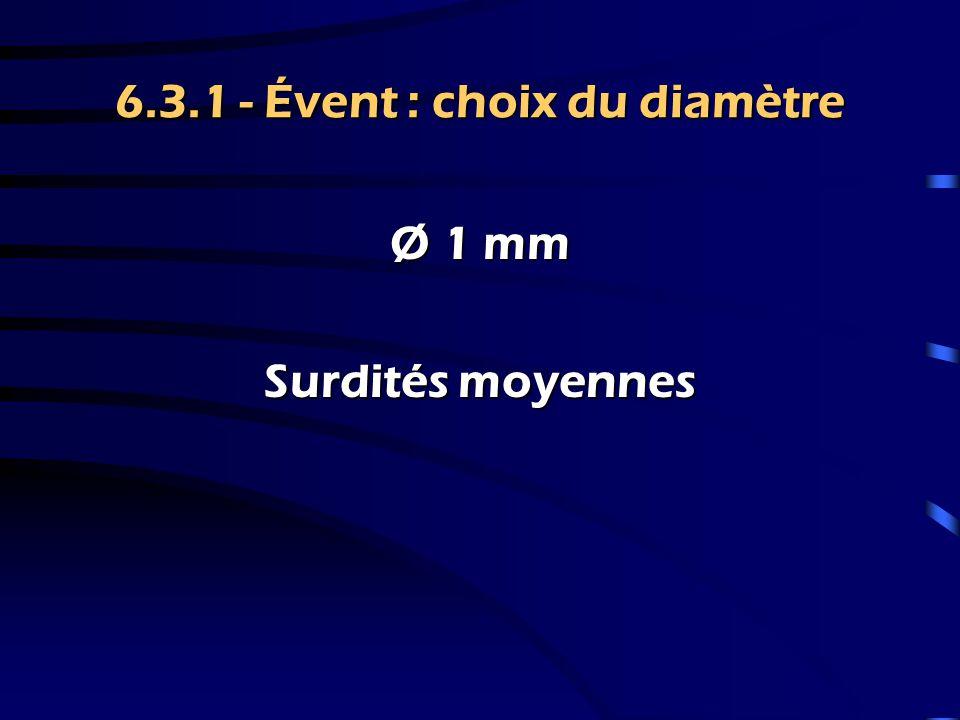 6.3.1 - Évent : choix du diamètre Ø 2 mm Surdités légères moyennesSurdités légères moyennes Courbes inverséesCourbes inversées