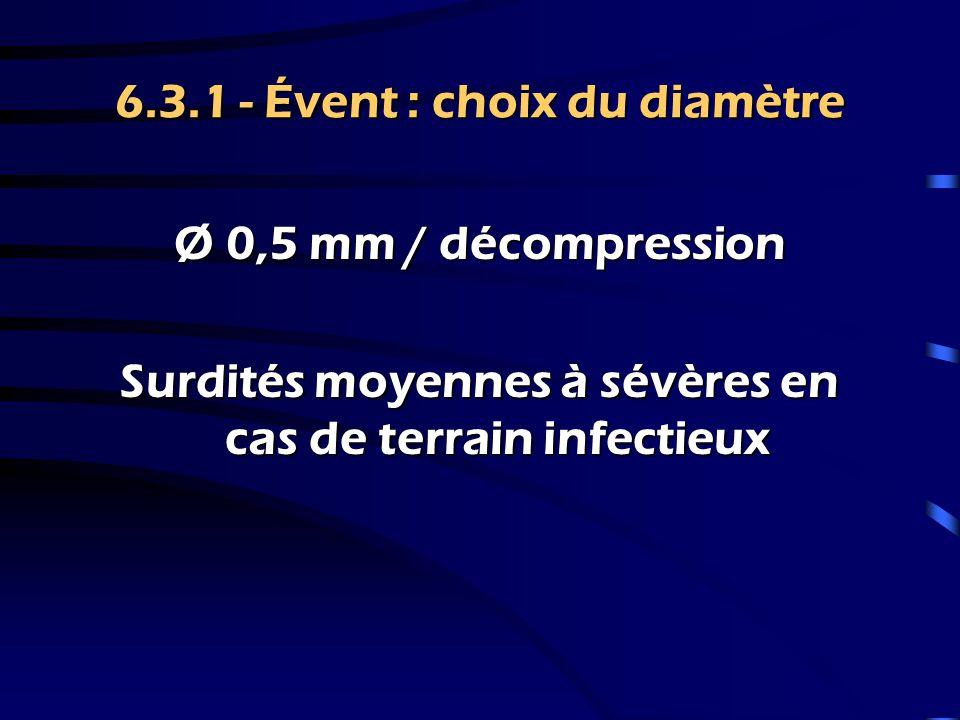 6.3.1 - Évent : choix du diamètre Ø 1 mm Surdités moyennes