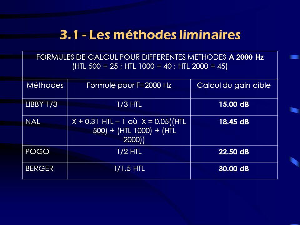 3.1 - Méthodes liminaires Basées sur le seuil liminaire d'audiométrie tonale Transfert de la zone de parole dans la zone de confort Les premières méthodes (LYBARGER) datent de 1953 Ecart entre les méthodes pouvant atteindre 28 dB LIBBY, NAL, POGO, BERGER –De la moins forte à la plus forte –De la moins aigue à la plus aigue.
