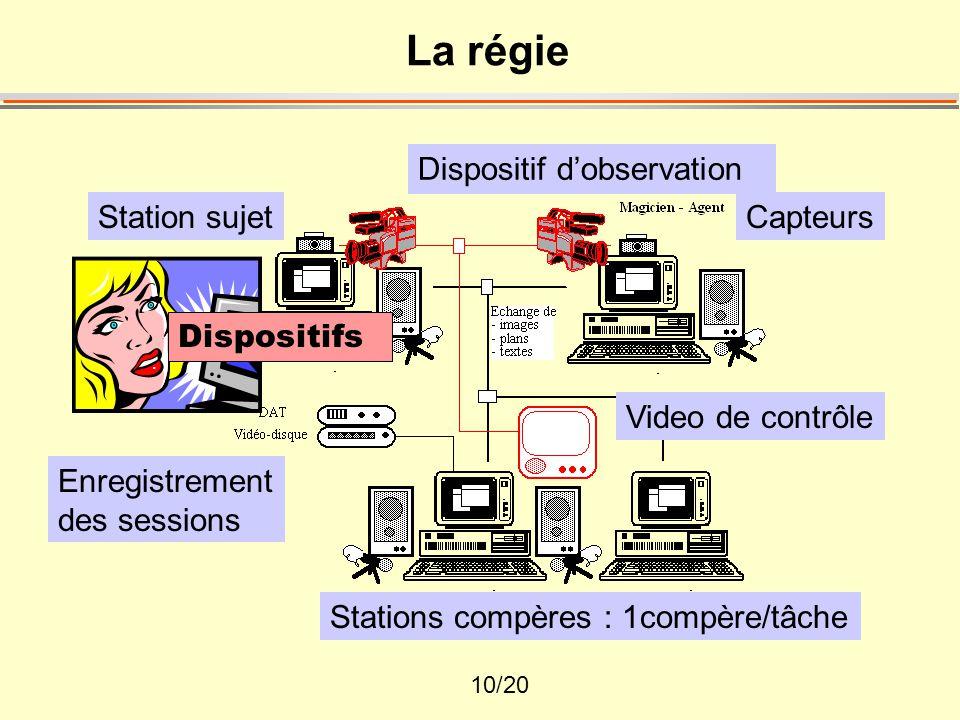 10/20 La régie Station sujet Dispositif d'observation Stations compères : 1compère/tâche Video de contrôle Enregistrement des sessions Dispositifs Capteurs