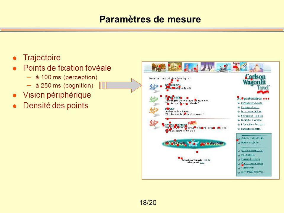 18/20 Paramètres de mesure l Trajectoire l Points de fixation fovéale – à 100 ms (perception) – à 250 ms (cognition) l Vision périphérique l Densité d