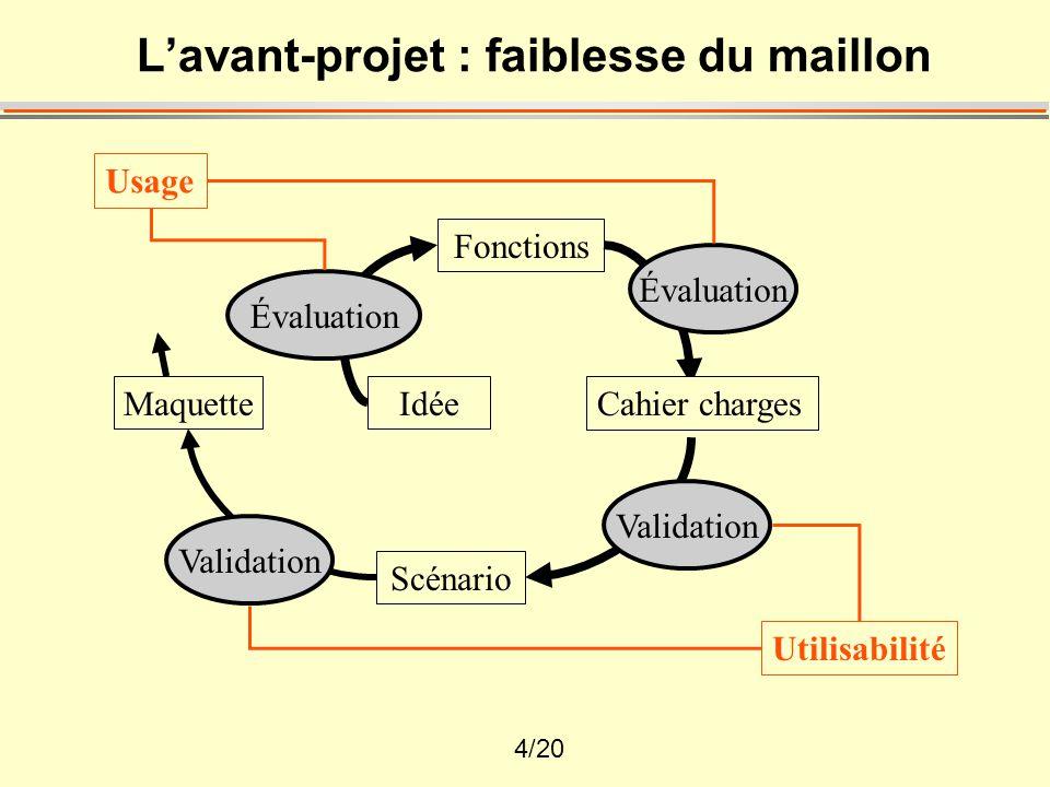 5/20 Les méthodes (1)  La simulation :  simuler un produit (maquette),  simuler une utilisation (magicien d'Oz),  simuler un usage (virtualité)