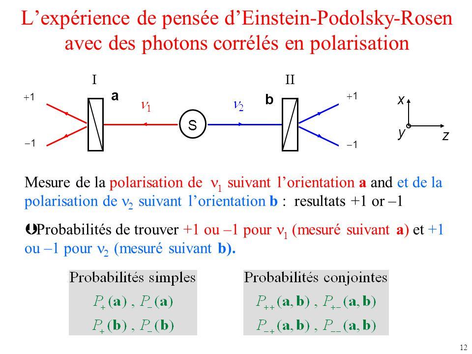12 L'expérience de pensée d'Einstein-Podolsky-Rosen avec des photons corrélés en polarisation S  11 +1 11 11  11 11 III b a x y z Mesure d