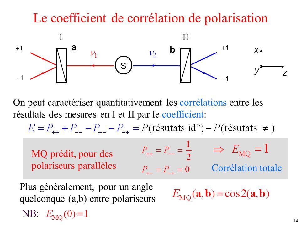 14 Le coefficient de corrélation de polarisation S  11 +1 11 11  11 11 III b a x y z On peut caractériser quantitativement les corrélation